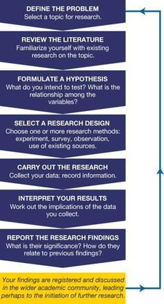 example of research procedure in thesis