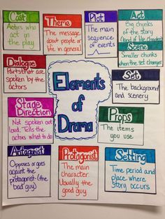 anchor charts Elements of Drama anchor chart (image only) Wedding Gifts – How Much To Spend Most adu Drama Teacher, Drama Class, Drama Drama, Drama Terms, Drama Activities, Drama Games, 6th Grade Ela, 4th Grade Reading, Third Grade