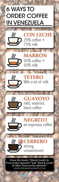 An infographic that lists six Venezuela Spanish words for types of coffee with a short description in English. It includes an example sentence in Spanish.