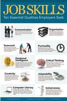 Job Skills Education Poster - 61 x 91 cm Job Interview Preparation, Interview Skills, Job Interview Questions, Job Interview Tips, Job Interviews, Interview Outfits, Resume Writing Tips, Resume Skills, Job Resume