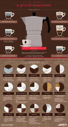 Латте, капучино и другие виды кофе. Инфографика   Продукты и напитки   Кухня   Аргументы и Факты