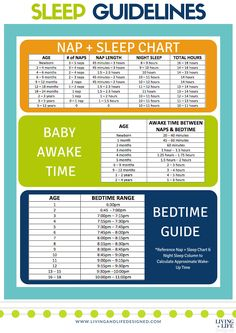 The BEST Sleep Guidelines chart I've seen. It has nap and sleep guidelines, baby awake times and bedtime guides for newborns though teenagers! I'm keeping this around for a loooong time! PRINT