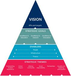 Creating and continually revisiting your Company Vision is like switching on your high beam lights when driving down a dark road, they both keep you in track.