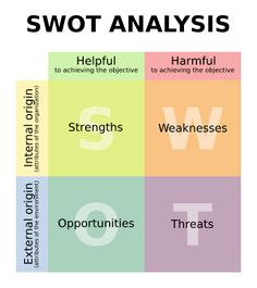You can use SWOT analysis for for projects at work, a particular job or career path, or just to look at yourself. The idea is that you make a chart like the one featured below and fill in the different squares accordingly. The idea is that you ask yourself questions and thoroughly think through each square to identify all aspects of your own character or of a project.