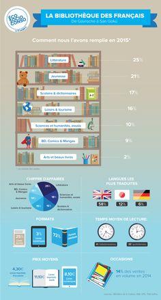 Infographie livres en France par rayon, par format
