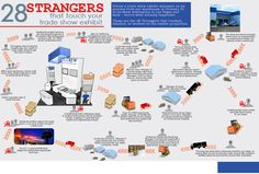 """Last year, TS Crew created 28 Strangers That Touch Your Trade Show Exhibit. It's an excellent infographic because it shows graphically how many people """"touch"""" your exhibit from th… Touching You, Trade Show, Exhibit, Marketing, Infographics, People, Infographic, Infographic Illustrations, Info Graphics"""