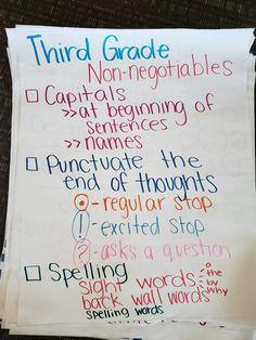 Third grade anchor chart Writing Grammar