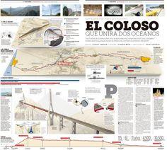 The Mazatlan-Durango construction – by Oscar Huerta