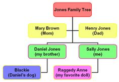 create a family tree in powerpoint