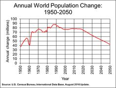 Graph of Annual World Population Change: 1950-2050