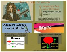 An awesome infographic about Newton's Law of Motion, based on a tutorial posted by student at MyCollegePal Forum for Tutorial and Solution-Physics. http://www.mycollegepal.com/forum/tutorial-and-solution-physics