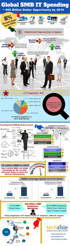 SMB Infographics: Techaisle SMB Global IT Spending. How big is the SMB IT market opportunity? What is the potential market size of mobility, cloud, datacenter, PCs/Tablets? What is the growth in spend in regions? What are average the spends per business? What are the key business issues?