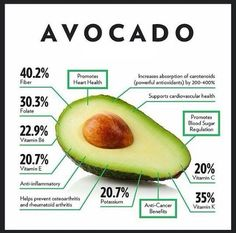 Avacado – Full of Health Benefits – Healthy Drinks And Nutrition Diet And Nutrition, Sport Nutrition, Nutrition Education, Crossfit Nutrition, Nutrition Guide, Potato Nutrition, Protein Nutrition, Nutrition Quotes, Nutrition Activities