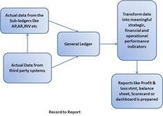 Conceptually : Record to Reporting Cycle – R2R | Shivmohan Purohit's Oracle ERP BLOG