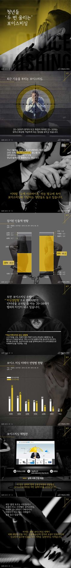 청년들 두 번 울리는 '보이스피싱' [인포그래픽] #Voice_phishing / #Infographic ⓒ 비주얼다이브 무단 복사·전재·재배포 금지 Ppt Template, Templates, Web Design Websites, Korea Design, Visualisation, Pictogram, Infographics, Layouts, Editorial
