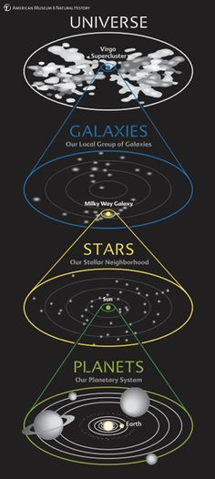 This diagram shows our address in the Cosmos at a glance. We see our planetary system around the Sun, our stellar neighborhood in our galaxy, our galaxy in the local group of galaxies, and our group in the entire universe. Cosmos, Earth Science, Science And Nature, Science Space, Constellations, Planetary System, Space Facts, Space And Astronomy, Hubble Space
