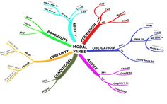 Maybe a #conceptualmap will help you to understand it better, don't you think? #modalverbs