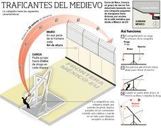 Infografia narco catapulta [Narco-catapulta]
