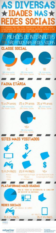 As diversas idades nas redes sociais #infografico #socialmedia #culturadigital