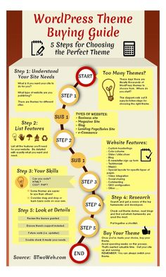 WordPress Theme Buying Guide Infograph sets out 5 steps to choosing the right WordPress theme. Learn Wordpress, Wordpress Plugins, Tema Wordpress, Wordpress Support, Wordpress Org, Web Design, Site Design, Blog Fotografia, Premium Wordpress Themes