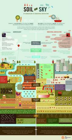 GRAIN — Soil to sky: agroecology vs. industrial agriculture