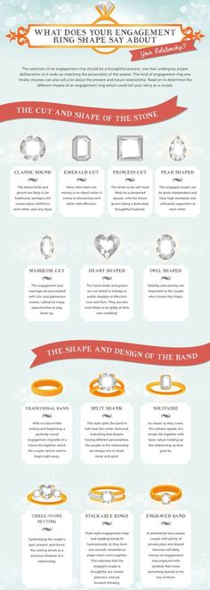 Find out the different meanings behind ring shapes and settings below!