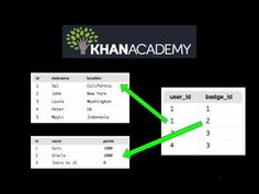 Khan Academy Computing: New course: Learn SQL interactively on Khan Academy