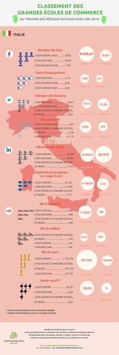 Classement des Ecoles de Commerce européenne au travers des réseaux sociaux - Italie  En Italie ESCP Europe Turin, Bocconi et Politecnico di Milano sont opposés. ESCP Europe et Bocconi se partagent les podiums.