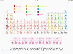 New periodic table lookup lookup table periodic depth any to an in tap of overview periodic table symbol on urtaz Image collections