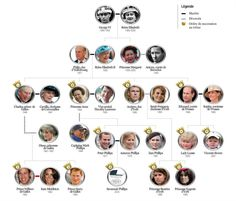 The Royal Family Tree, England British Royal Houses, Royal Family Trees, Royal Monarchy, Uk History, British History, Paris Match, House Of Windsor, Casa Real, Queen Of England