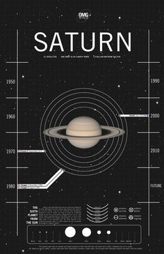 Saturn is the seventh planet from the sun, and most notable for it's rings.