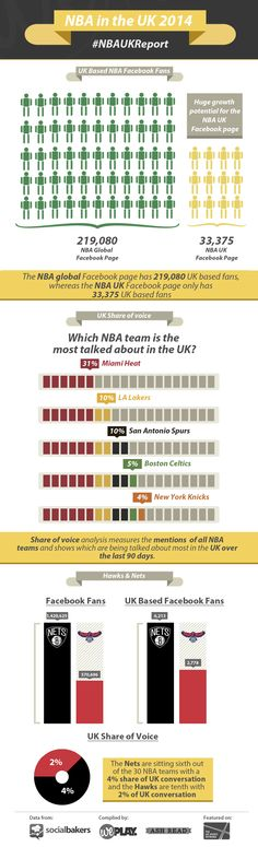 Infographic on the NBA London 2014 in Numbers. Find out more: http://weplay.co/nba-london-2014-in-numbers-infographic/