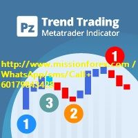 Pz Trend Trading 4 5 Indicator And Manual Trend Trading Option