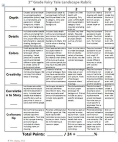 taks essay grading rubrics Staar persuasive writing rubric 1 2 3 4 ion the organizing structure of the essay is inappropriate to the purpose or the specific demands of the prompt.