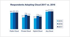 #Hybrid #Cloud Is the Preferred Enterprise Strategy, but #Private #Cloud #Adoption Fell  In the twelve months since the last State of the Cloud Survey, we've seen private cloud adoption fall slightly. The percent of respondents now adopting private cloud is 72 percent, down from 77 percent last year. As a result, use of hybrid cloud environments has fallen to 67 percent from 71 percent last year. In total, 95 percent of respondents are now using cloud.    #News_About_Cloud_Adopting…