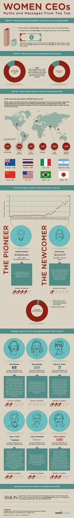 Women CEOs – Myths & Messages From The Top Infographic repinned by www.BlickeDeeler.de