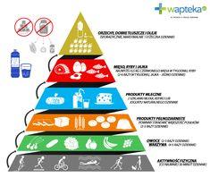 Jak jeść zdrowo? Nowa piramida żywienia 2016 | Blog Wapteka.pl