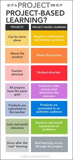 Are You Using Projects or Project-Based Learning? Great graphic to help you understand the difference!