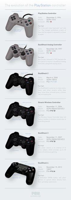 The Evolution of PlayStation Controller. DIY frame idea.