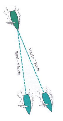 Corollary: Sail the longer jibe first