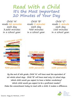 Why reading with a child 20 minutes a day matters! http://d4068.myubam.com
