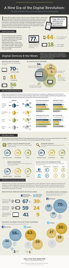 A New Era of the Digital Revolution - The Role of Mobile Devices & Social Media in News Consumption