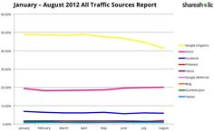 Jan 2012 - Aug 2012 Internet traffic worldwide [TechCrunch]