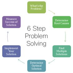 six steps to problem solving
