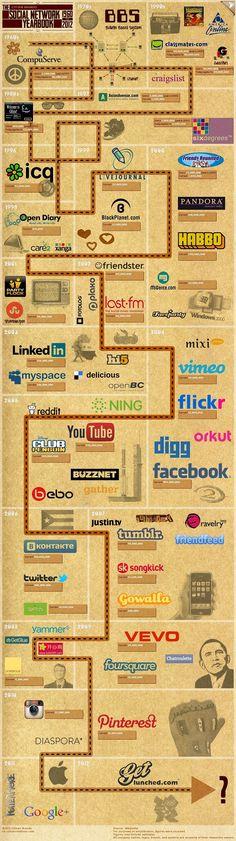 sosyal medya timeline