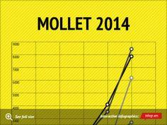 Infographic: MOLLET 2014: Quin és el problema? -