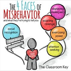 The 4 Faces of Misbehavior and What They're Trying to Tell You, more teaching tips here: https://goo.gl/lna9wK