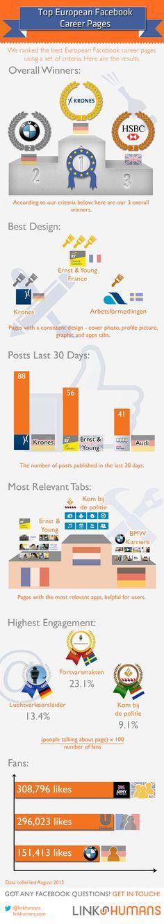 Infographie Facebook Career Pages Facebook Marketing, Internet Marketing, Social Media Marketing, Online Chart, Best Facebook, Employer Branding, Talent Management, Blog Writing, Job Search