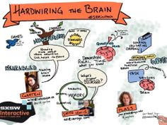 Sketchnotes from panel on Hardwiring the Brain with Ariel Garten, Andrew Smith Lewis and Jan Plass at SxSW Interactive 2014 #wearables