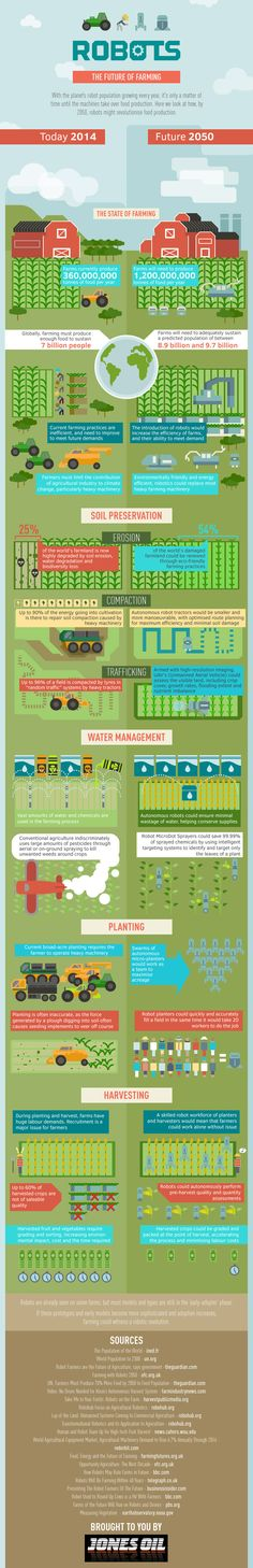 The Future of Farming #infographic #Farming #Technology #infografía